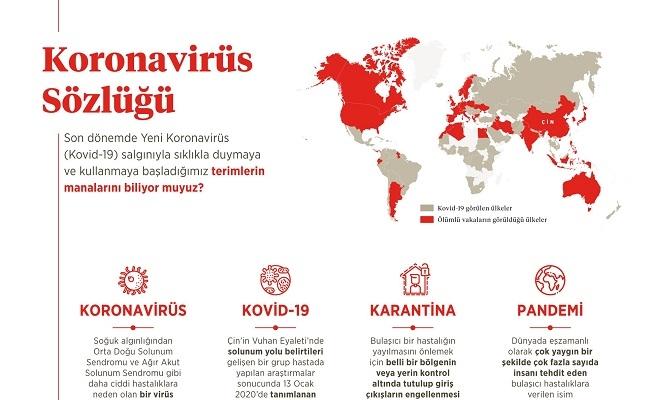 Koronavirüs Sözlüğü